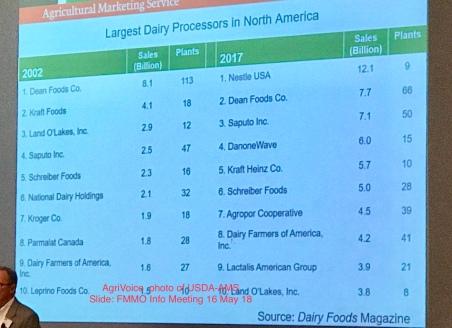 0000_2018_Dean_Foods_Ranking_F