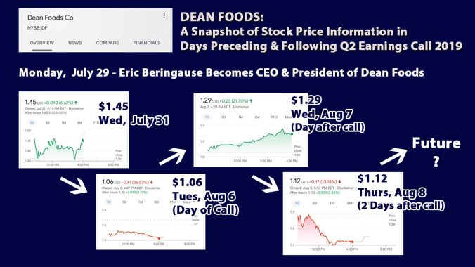 6_Dean_Stock_Prices_S